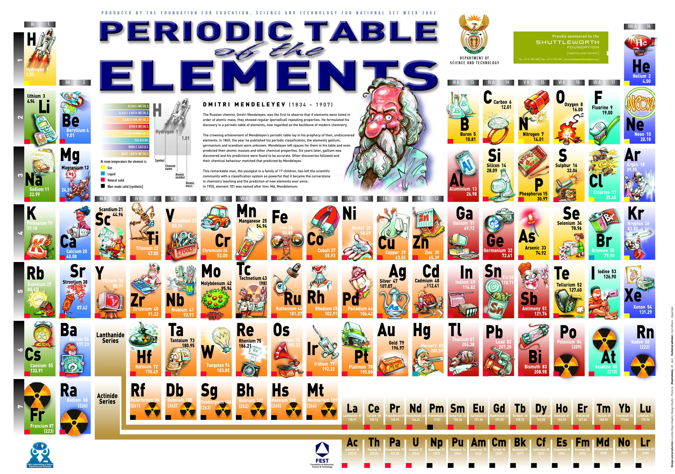 Periodic Table Without Element Names Periodic Table of The Elements